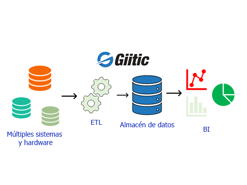 Software Inteligencia de Negocios - ETL